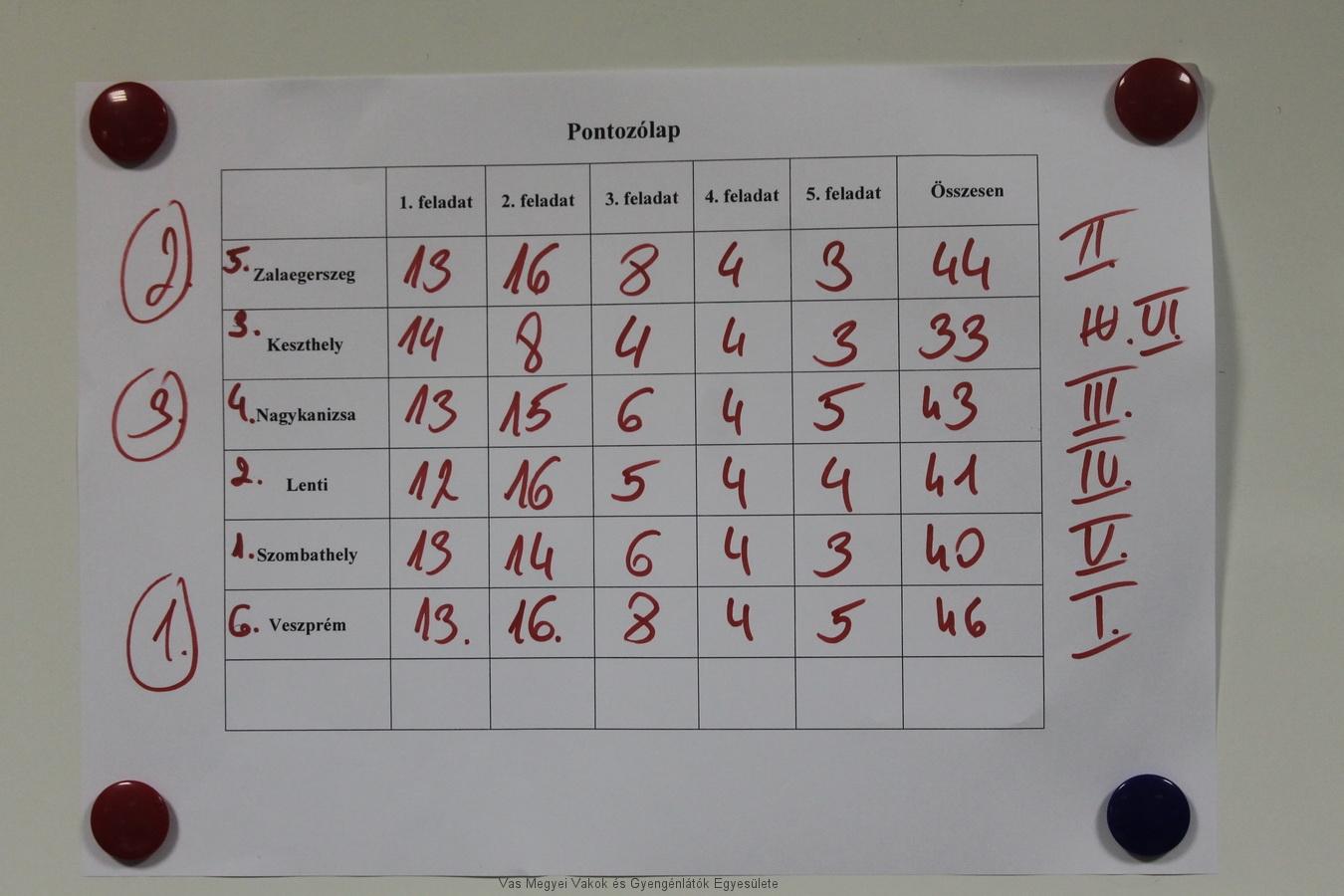 Az eredményjelző tábla a hat csapat teljesítményét mutatja.